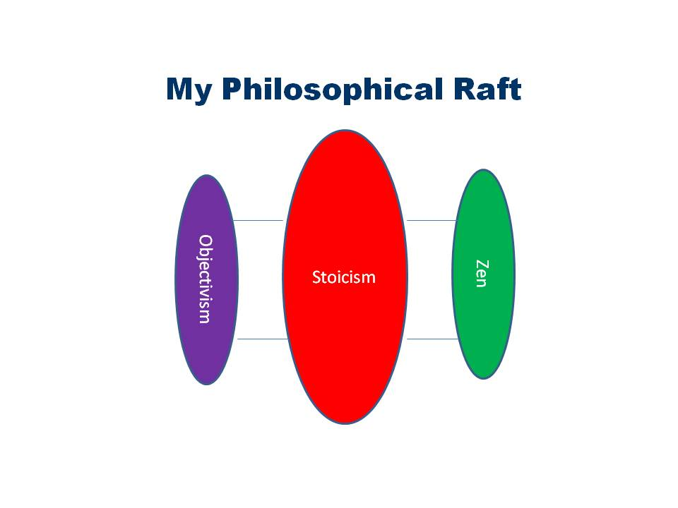 Philosophical Raft